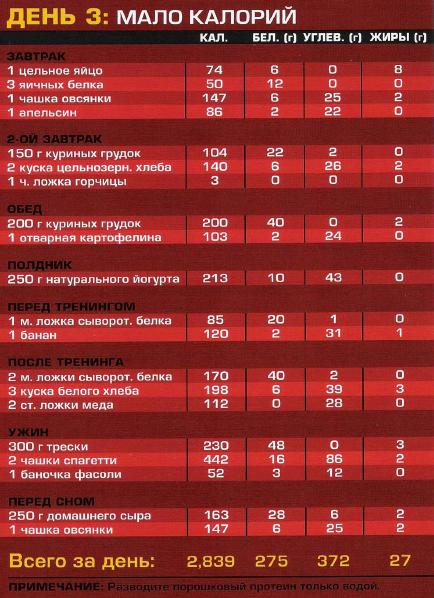 List of diets